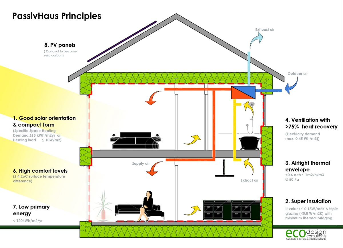 Passive house design with hawkeye builders of durango co home passive house principles pooptronica